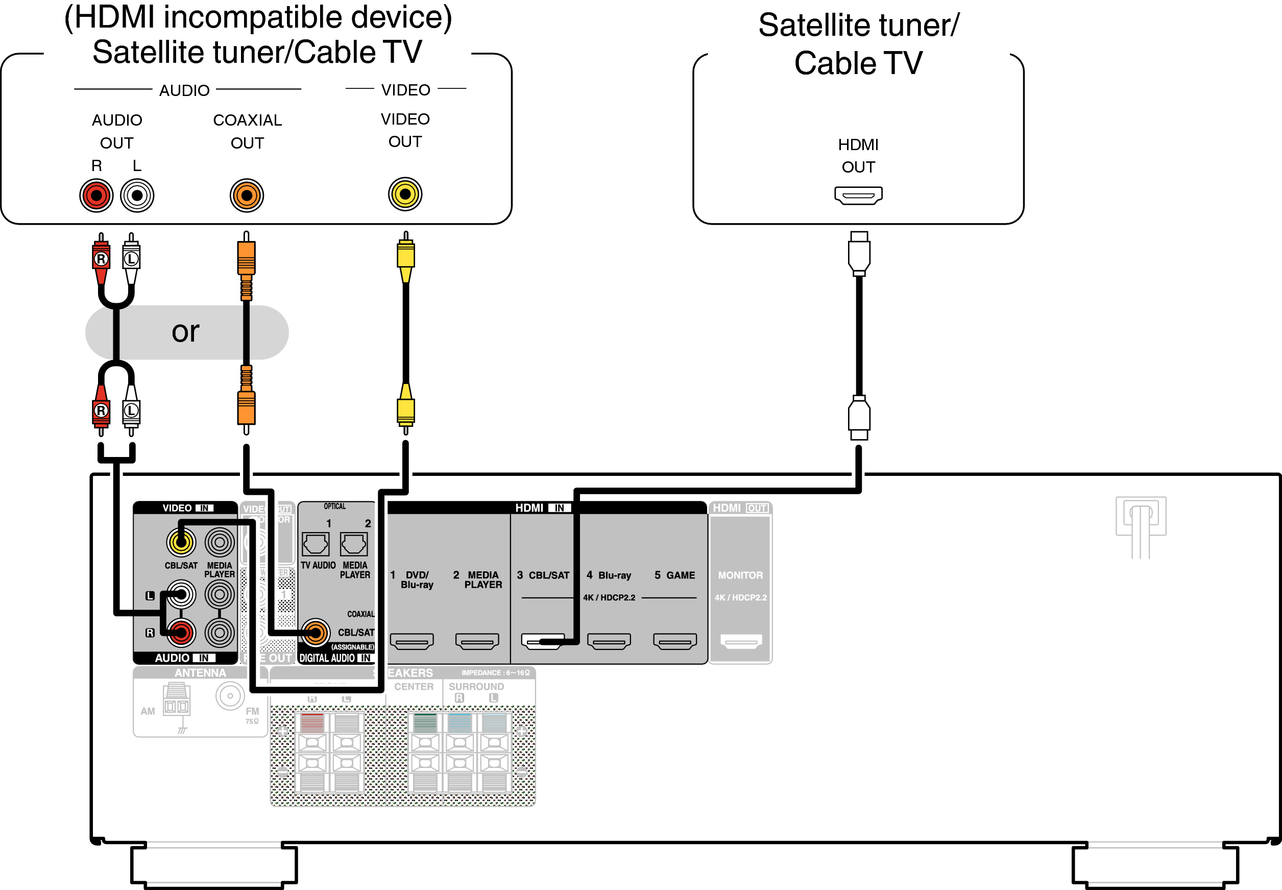 connecting a set cable tv  avr