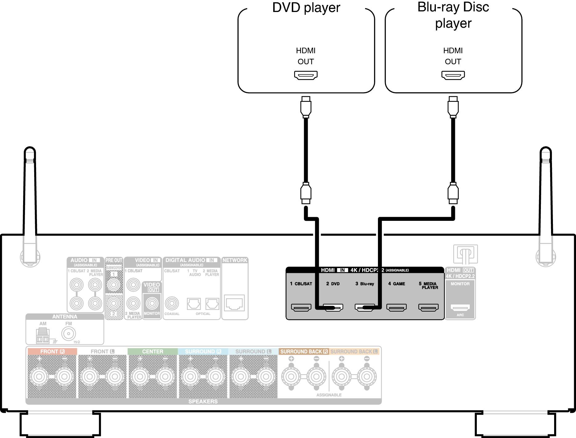 Connecting a DVD player or Blu-ray Disc player AVR-S730H
