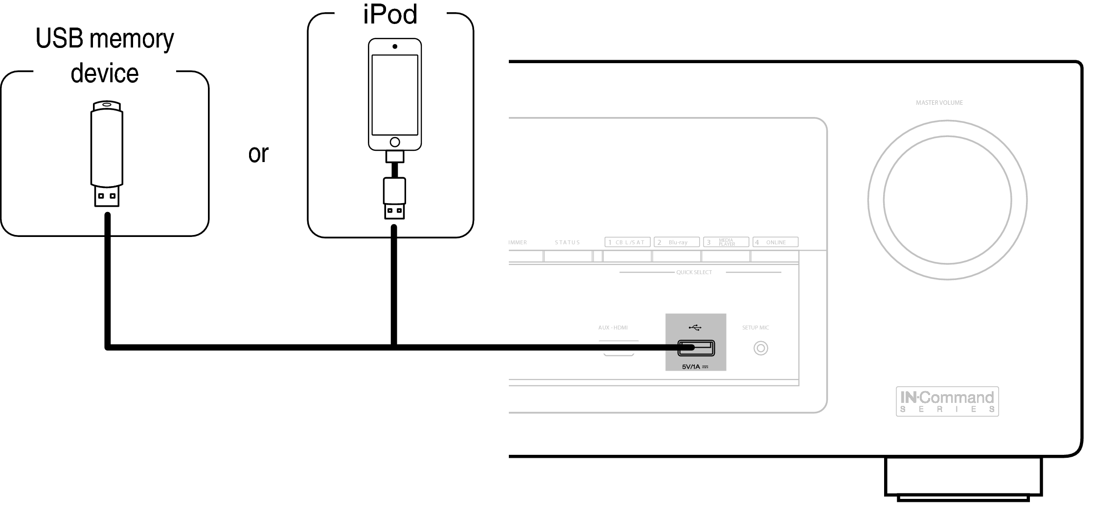 Connecting An Ipod Or Usb Memory Device To The Port Avr X2100w Wiring Diagram For Shuffle Conne Front Avrx2100w