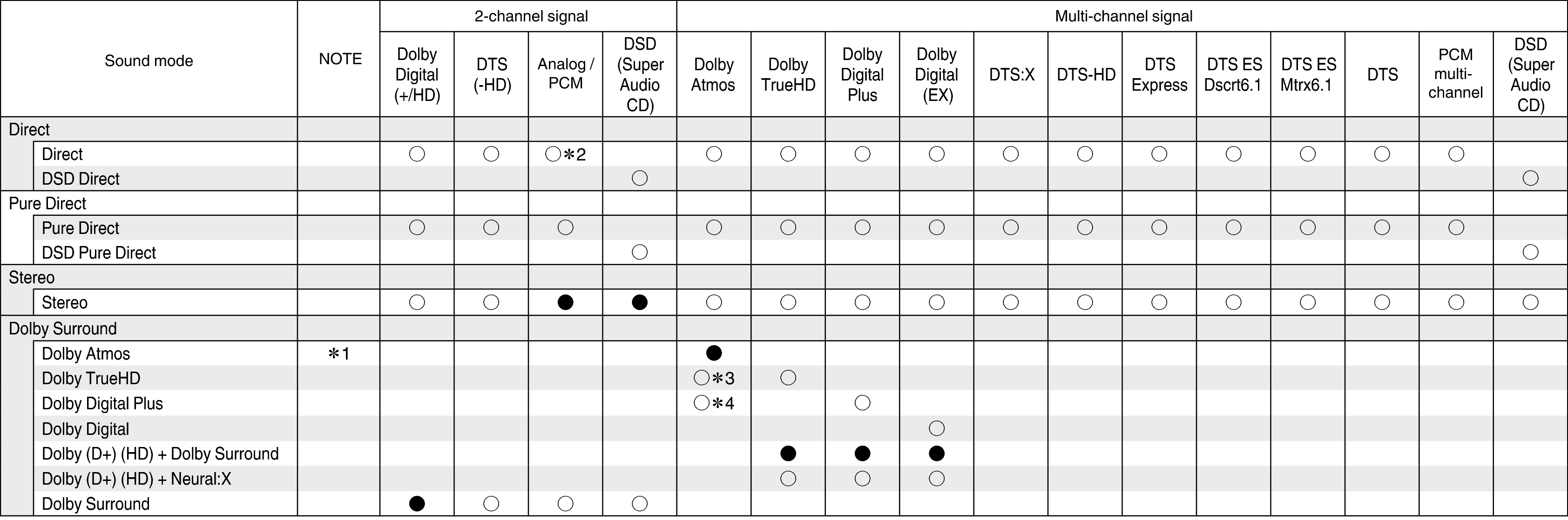 Types of input signals, and corresponding sound modes AVR-X3500H