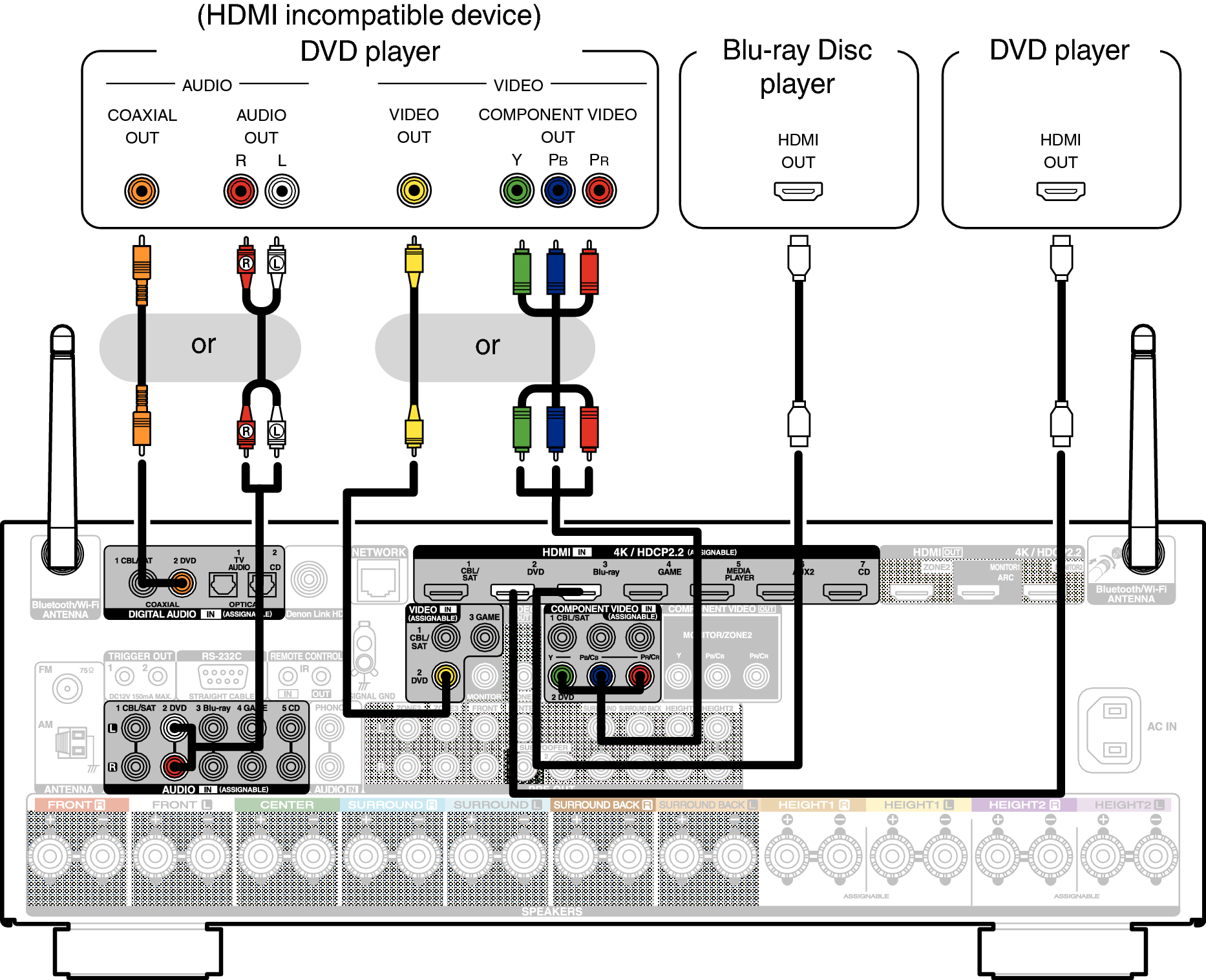 Connecting A Dvd Player Or Blu Ray Disc Avr X4400h Audio Visual System Hook Up Diagram When That Is Compatible With Denon Link Hd See The