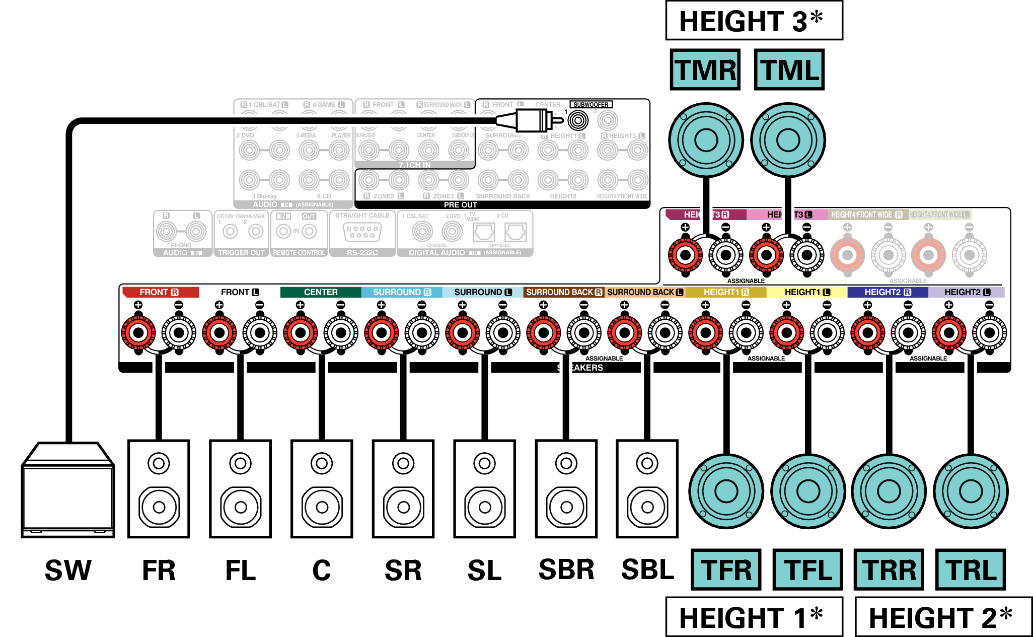 Connecting 13 1-channel speakers AVR-X8500H