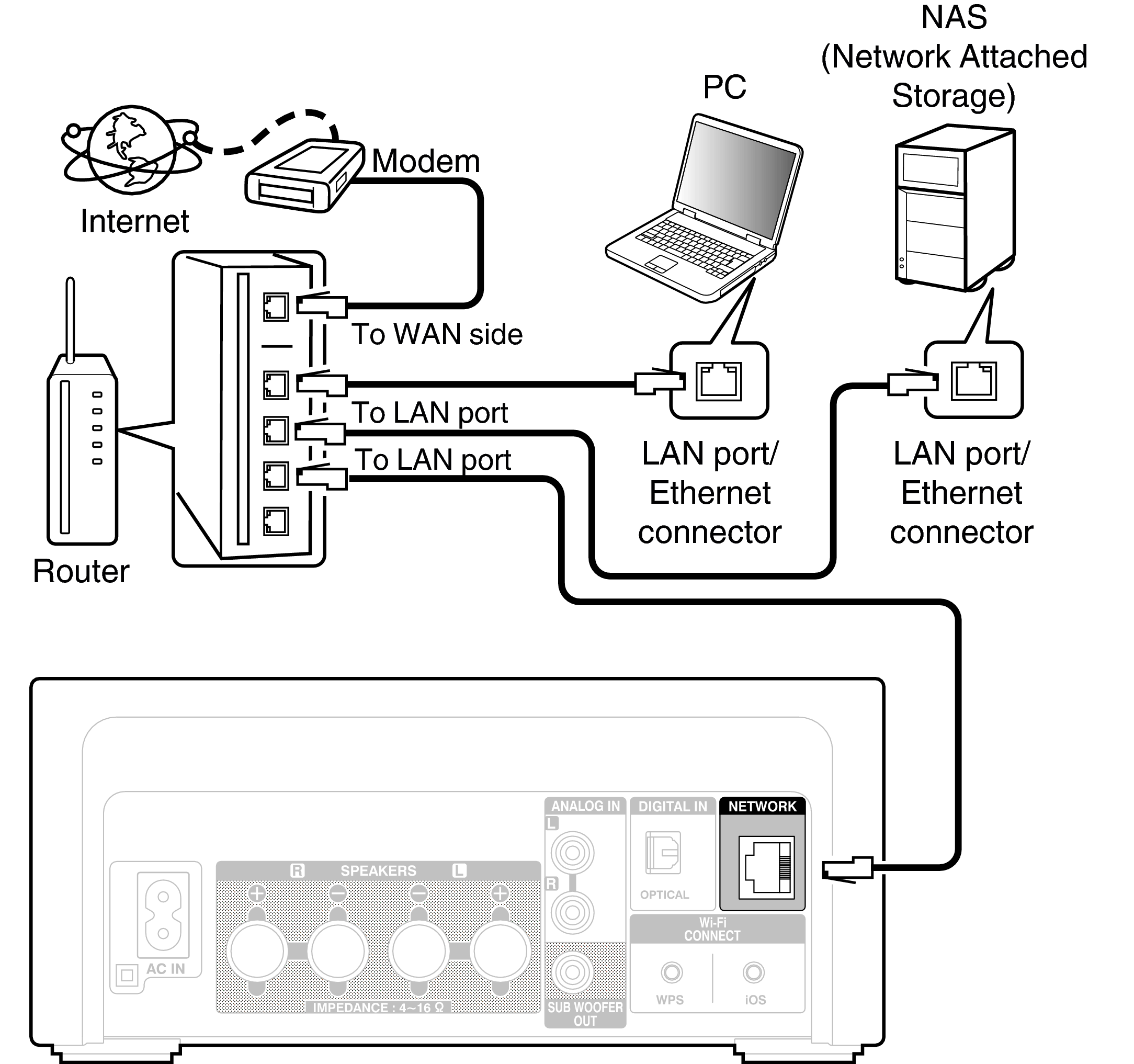 Wired Lan Dra N4 Network Diagram Conne Home Net