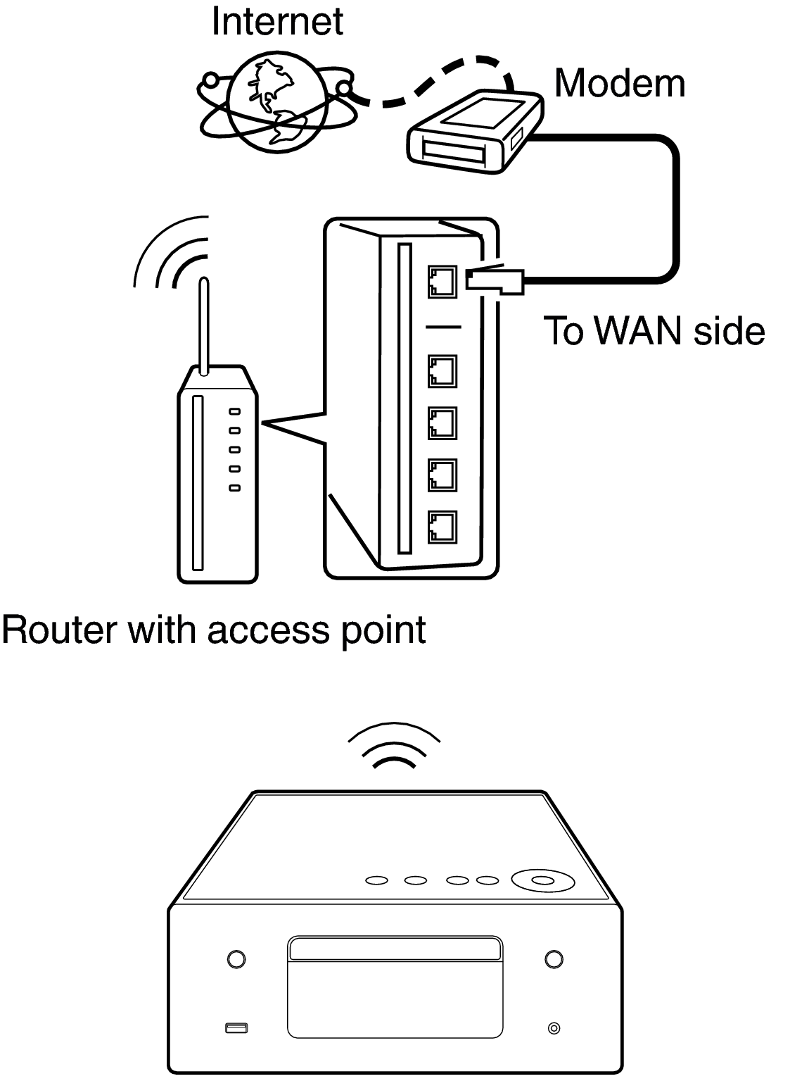 Wireless Lan Rcd N10 Using Router Diagram Conne Wifi Rcdn10