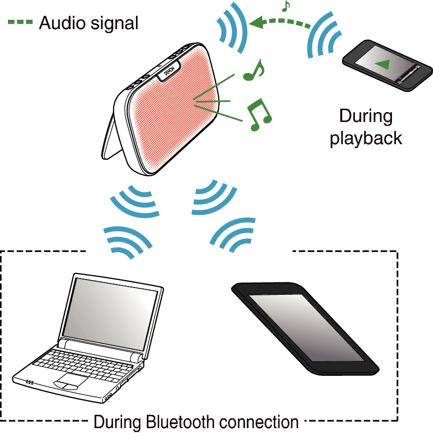 Simultaneously Connecting Multiple Bluetooth Devices Multipoint Function Dsb 200